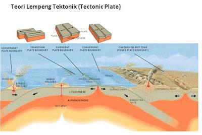 Teori Lempeng Tektonik (Tectonic Plate) - pustakapengetahuan.com