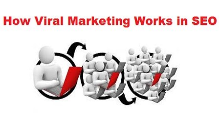 How Viral Marketing Works in SEO