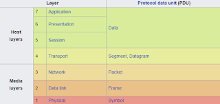 OSI,OSI layer,7 layers of networking,Osi model,network layer,osi 7 layer,osi 7 layer model,