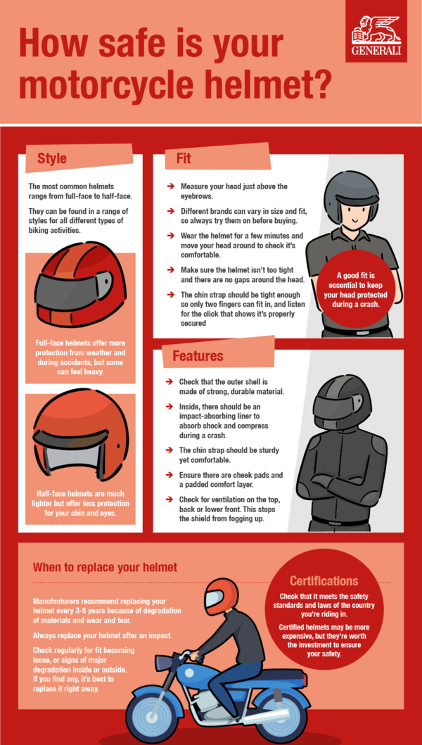 How Safe Is Your Motorcycle Helmet?