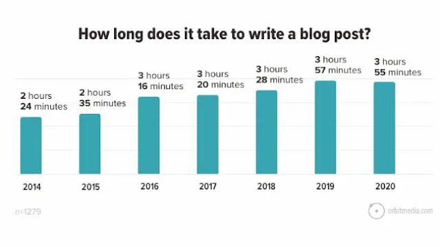 Blog content length stats