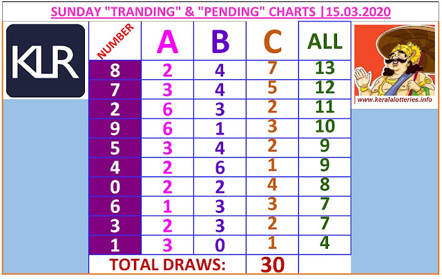 Kerala Lottery Winning Number Trending and Pending  chart  of 30  days on   19.03.2020
