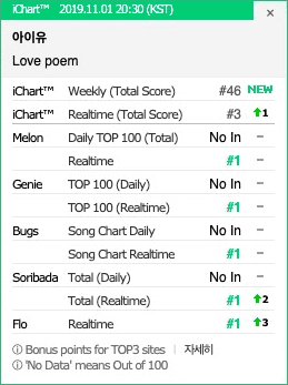 IU Tops Korean Music Chart With The Song 'Love Poem'