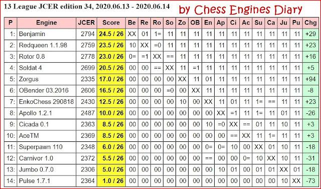 JCER Tournament 2020 - Page 8 2020.06.13.13LeagueJCER.ed.34