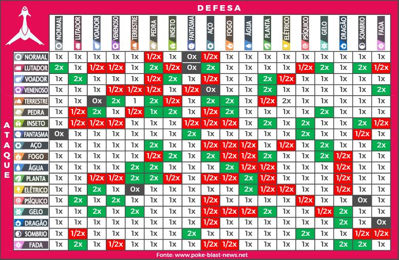 Tabela de Vantagens e Desvantagens Tipos Pokémon