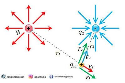 medan listrik, rumus medan listrik, resultan medan listrik, medan listrik 2 muatan, medan listrik fisika sma, soal medan listrik, soal resultan medan listrik, soal medan listrik 2 muatan