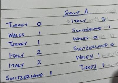 Euro 2020 Group A Predictions