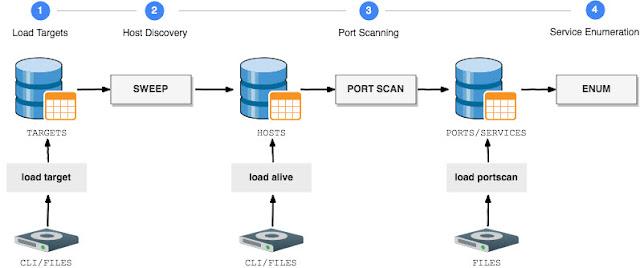 اداة فحص الشبكات GoScan Interactive Network Scanner