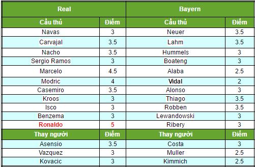 Highlights Goals: Real Madrid 4-2 Bayern Munich - Video HD