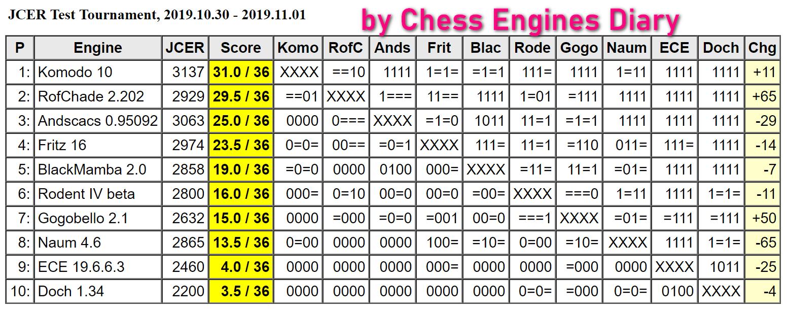 JCER (Jurek Chess Engines Rating) tournaments - Page 19 2019.10.30.TestTScid.html