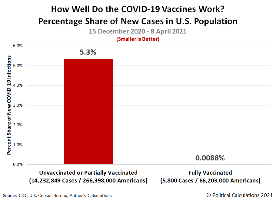 How Well Do the COVID-19 Vaccines Work? Percentage Share of New Cases in U.S. Population, 15 December 2020 - 8 April 2021