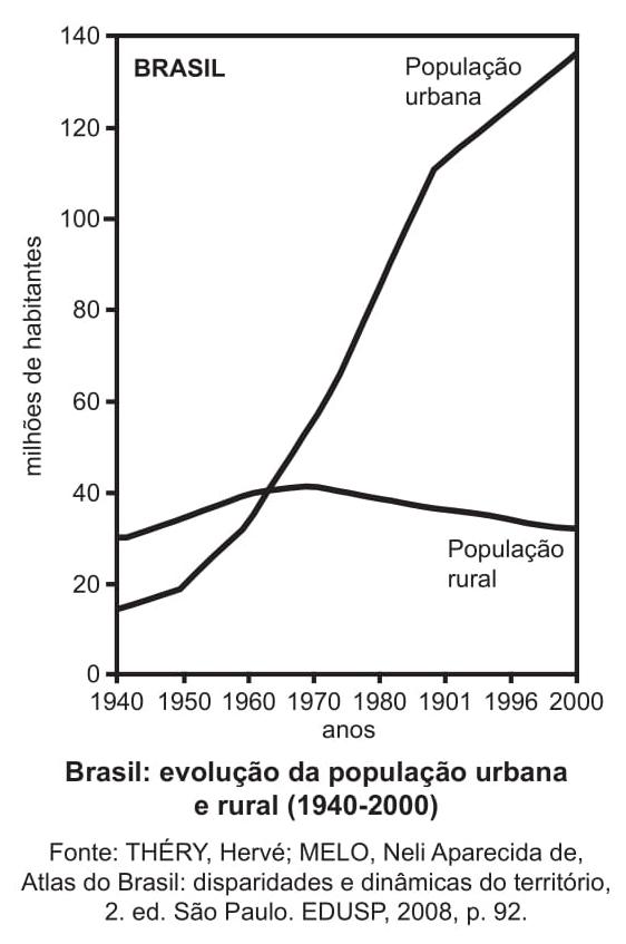 Brasil evolução da população urbana