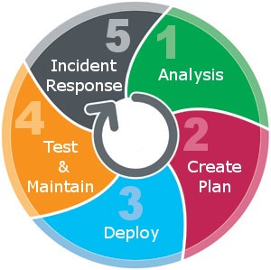 Key Elements Of Disaster Recovery Plan For Business Continuity