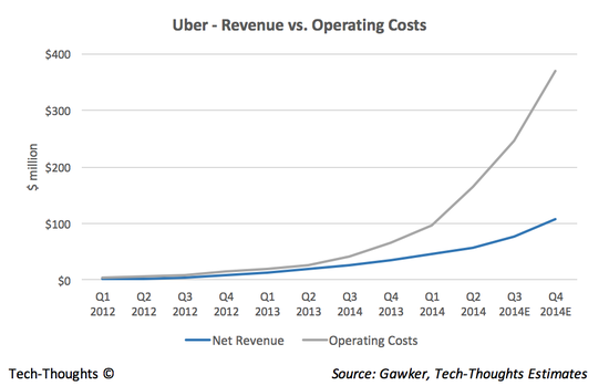 Uber - Revenue vs. Operating Costs