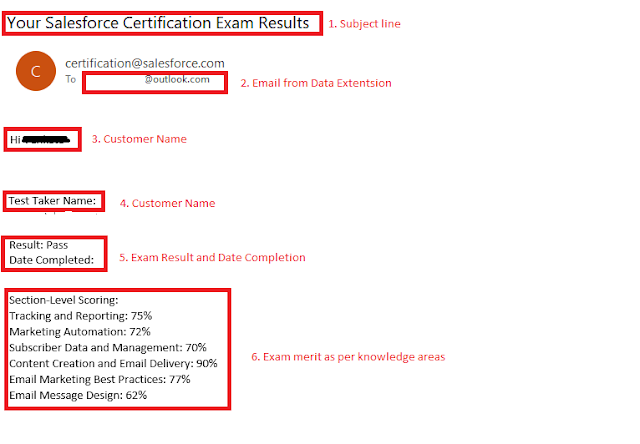 Salesforce Email Personalization Example