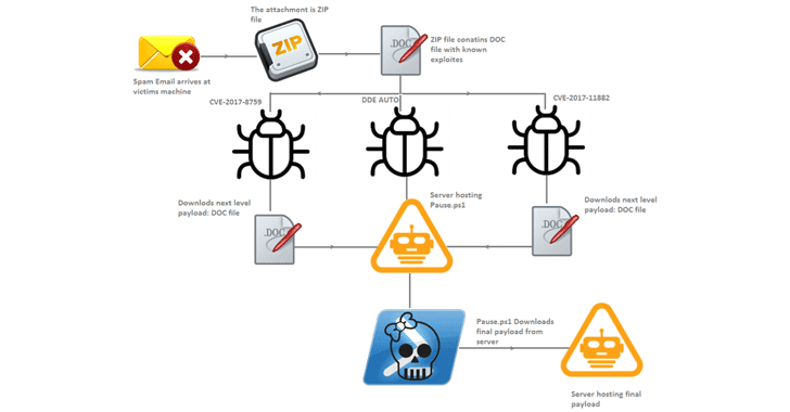 Hackers Exploiting Three Microsoft Office Flaws to Spread Zyklon Malware
