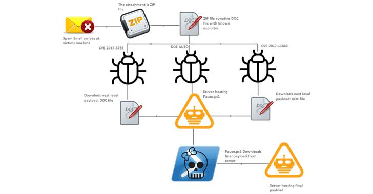 Hackers Exploiting Three Microsoft Office Flaws to Spread Zyklon Malware