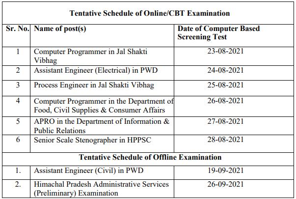 HPPSC Shimla Computer Based Screening Tests (CBT/ Offline) schedule 2021