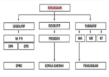 Pembagian kekuasaan di Indonesia
