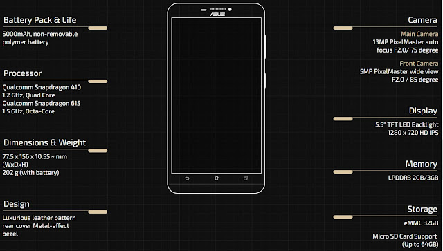 Specifications of ZenFone Max ZC550KL