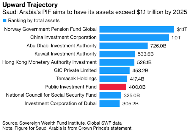 #Saudi Sovereign Fund Sets Sky-High Targets for Tough Next Act - Bloomberg