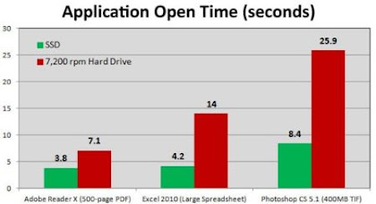 Kecepatan Proses Data HDD vs SSD
