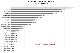 USA midsize car sales chart 2015 calendar year
