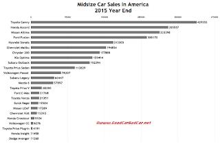 USA midsize car sales chart 2015 calendar year