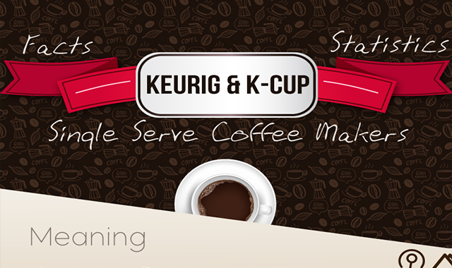 Facts & Statistics of Keurig #infographic