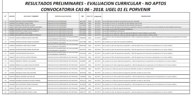 http://files.edu-el-porvenir1.webnode.es/200000383-b7f94b8f45/RESULTADOS%20PRELIMINARES%20-%20EVALUACION%20CURRICULAR%20-%20NO%20APTOS%20(2).pdf
