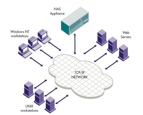Difference Between Storage Area Network San And Network