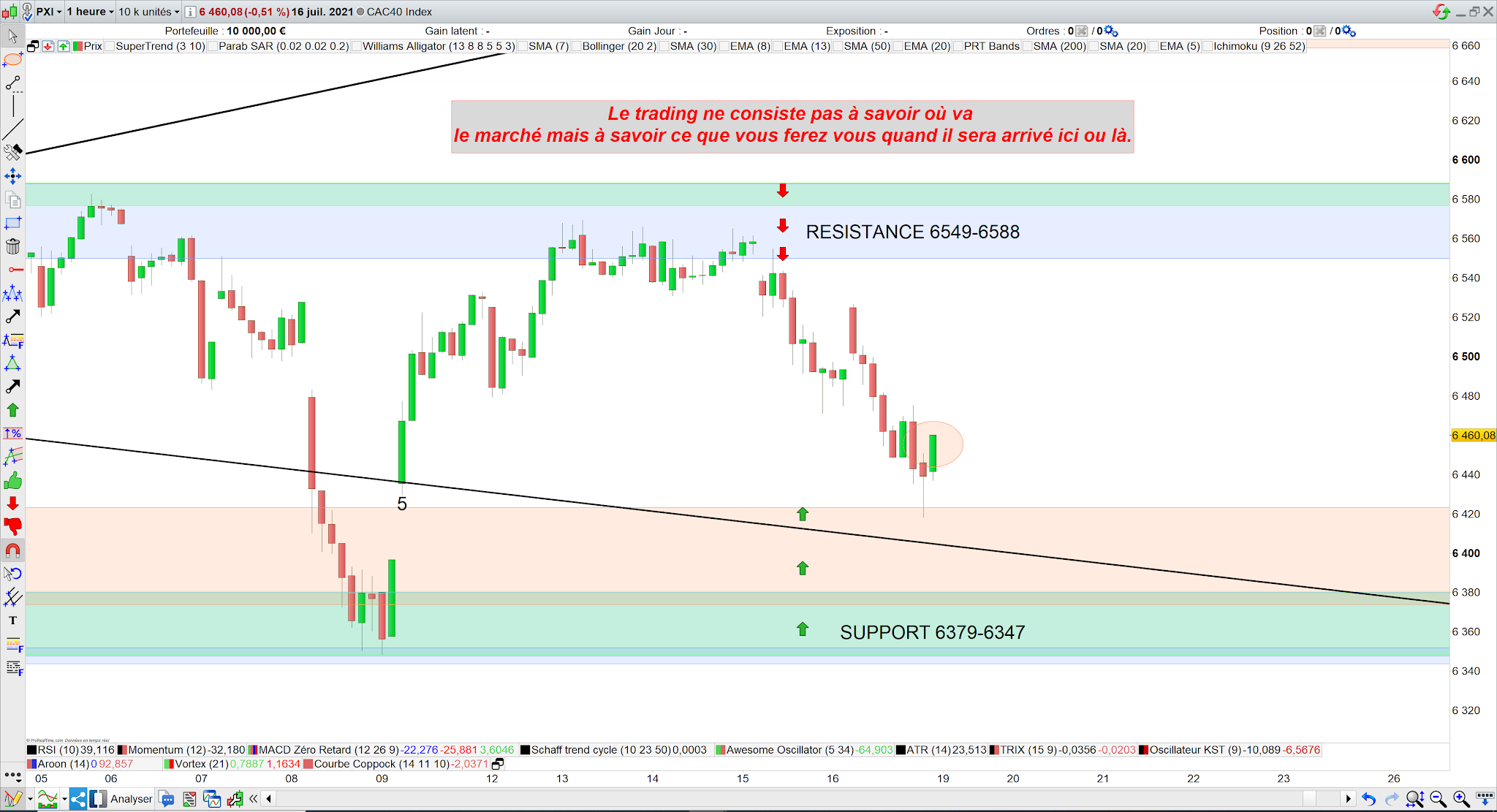 Trading CAC40 19 juillet 21