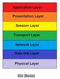 Layers_of_OSI_Model
