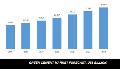global green cement market analysis