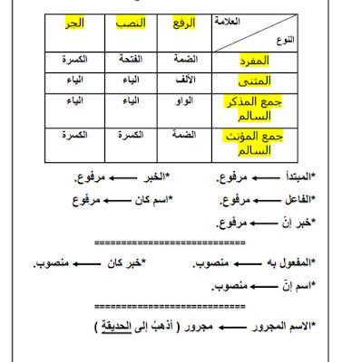 اوراق عمل تدريبات في اللغة العربية للصف السادس الفصل الثالث