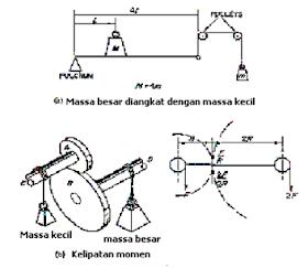OTOMOTIF NEWS: Fungsi dan Cara Kerja transmisi manual dan ...