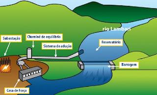 Exemplo ilustrado do funcionamento de uma pequena central hidrelétrica pch, esta e a pch cristina que fica em cristina mg localizada no rio lambari.
