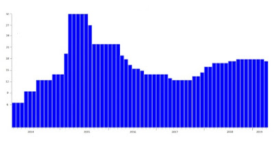 НБУ знизив облікову ставку до 17%