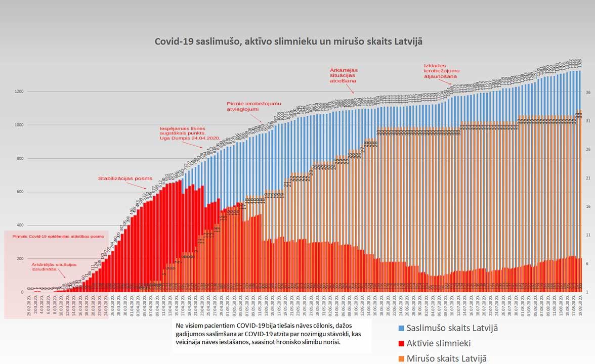 Grafiks ar Covid-19 saslimušo un mirušo skaitu valstī 19.08.2020.