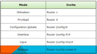 Invites de commande d'un routeur