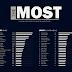 New Viz - THE MOST