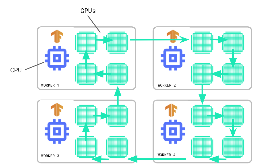 Graph of TF GPUs and CPU