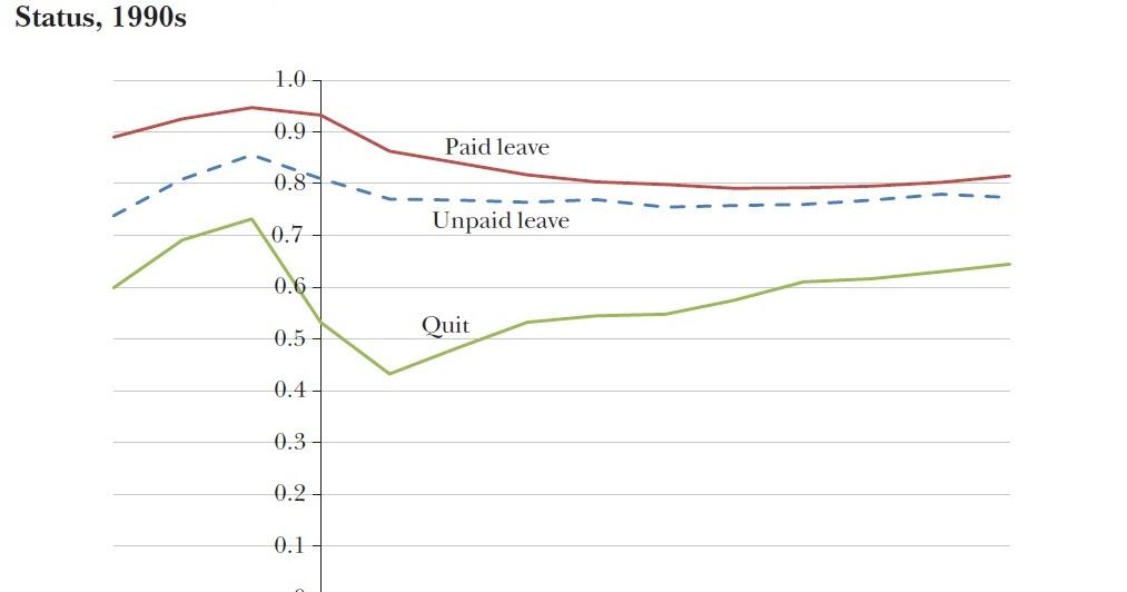 CONVERSABLE ECONOMIST: Some Economics of Parental Leave