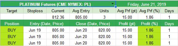 Closed  PLATINUM Futures (CME NYMEX: PL) +1.86%
