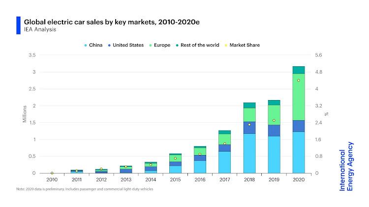 Продажа электромобилей по годам