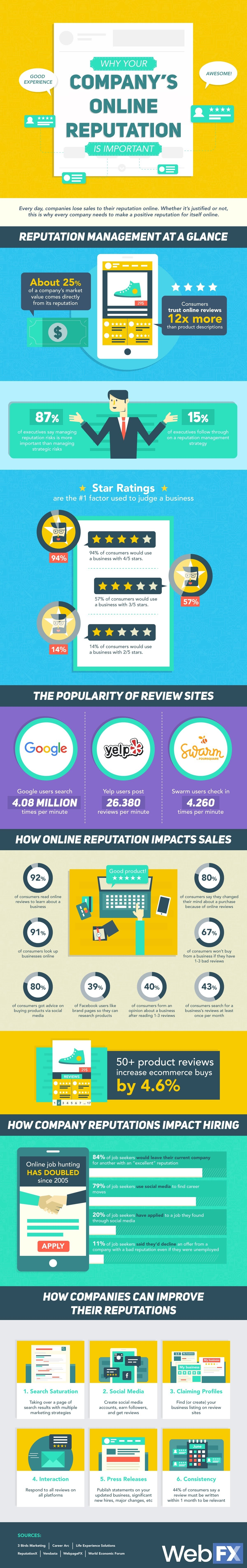 Why Your Company's Online Reputation Matters #infographic