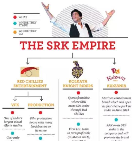 shahrukh khan property