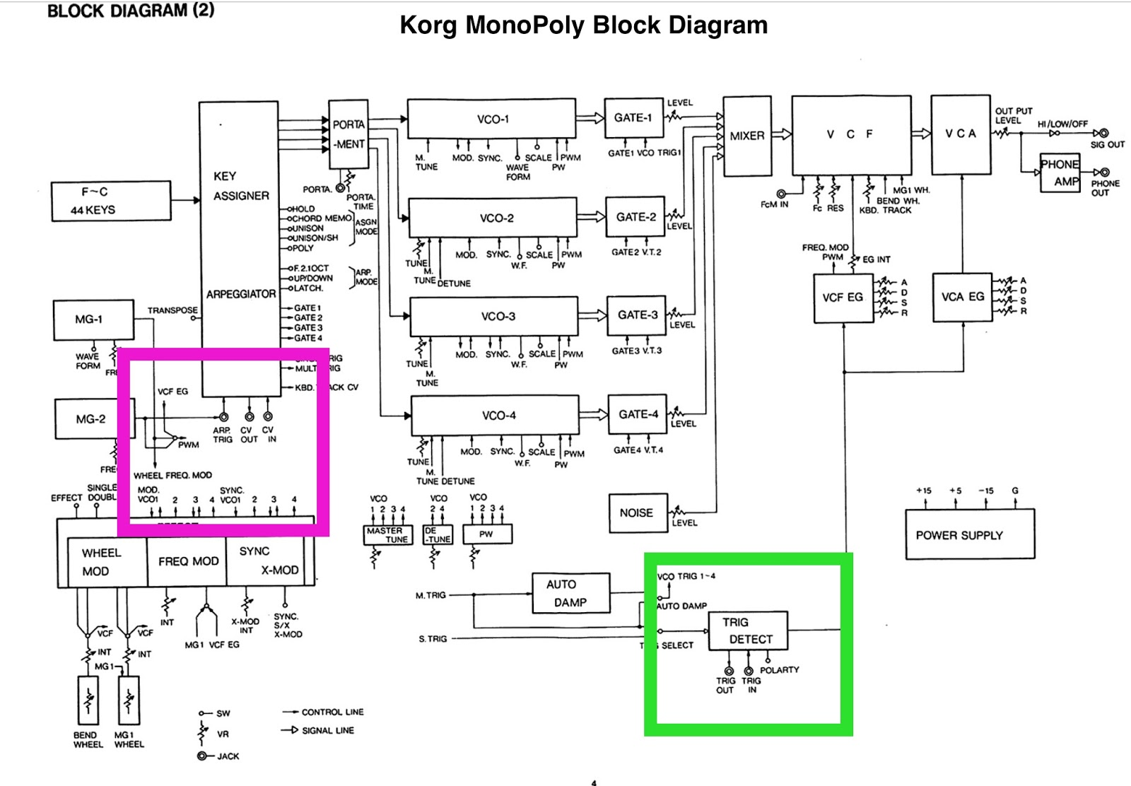 The Alienated Synthesist Block Diagram Delay Some Detective Work Is Going To Be Needed Find Out Where Introduced By Key Assigner Cpu Or Following Circuitry I Dont Know Yet