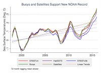 Independent buoy and satellite sea surface temperature data (in green and gold, respectively) closely match NOAA's Extended Reconstructed Sea Surface Temperature (ERSST) dataset, shown in red. NOAA's old analysis appears in blue, while temperature data from the United Kingdom's Hadley Climatic Research Unit is shown in purple. (Credit: University of York) Click to Enlarge.