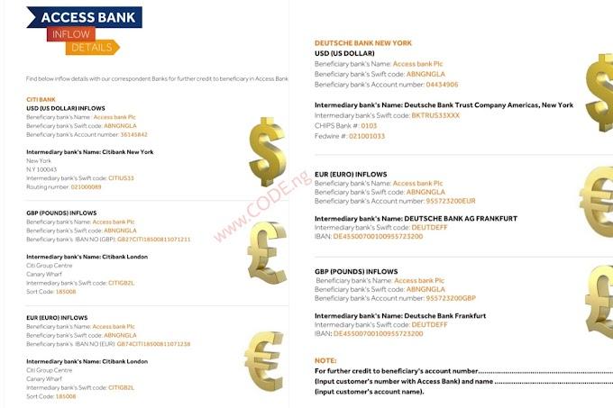 ACCESS BANK PLC BIC | Swift code ABNGNGLA